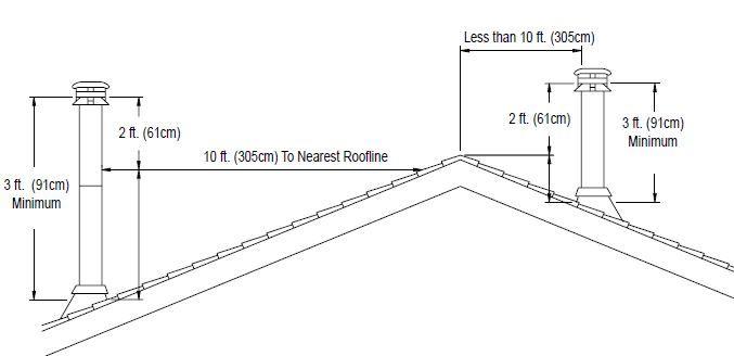 Military Yukon M1950 Wood Stove Installation Questions
