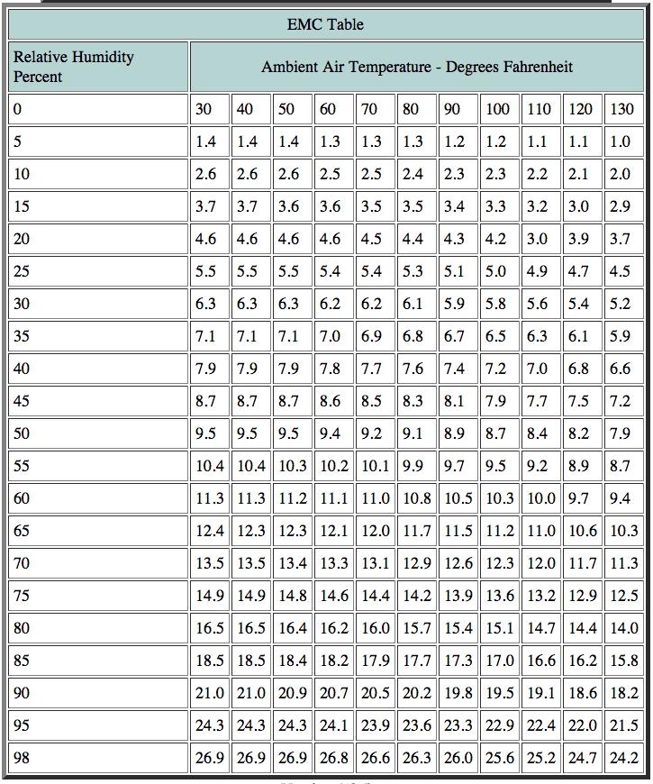 Emc Chart Png