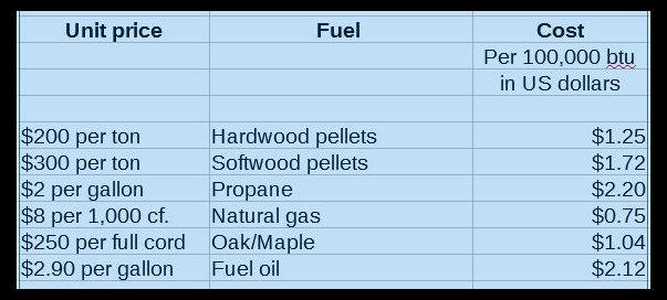Heating Fuel Costs.jpg