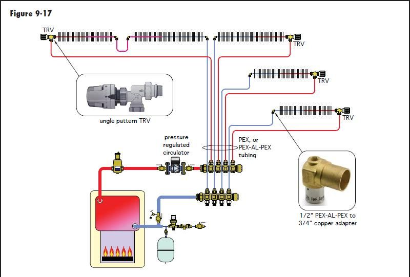 Hot water baseboard heater diagram choice image how to for Pex hot water heating system