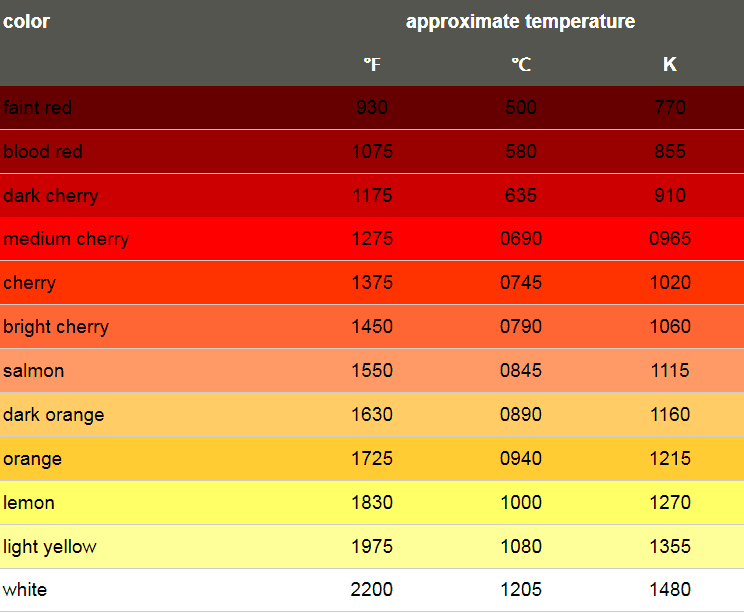 metal color temp chart.png