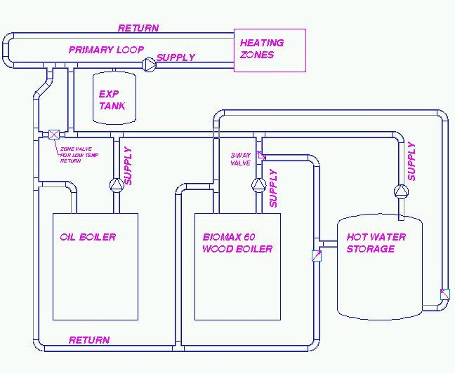 Tremendous Piping Diagram For Wood Boiler Wiring Diagram Read Wiring Digital Resources Anistprontobusorg