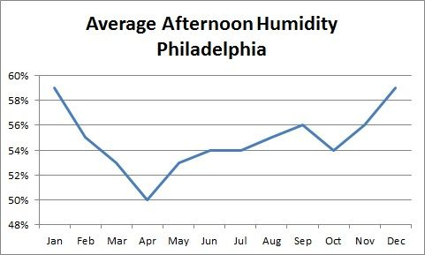 philadelphia afternoon humidity.jpg