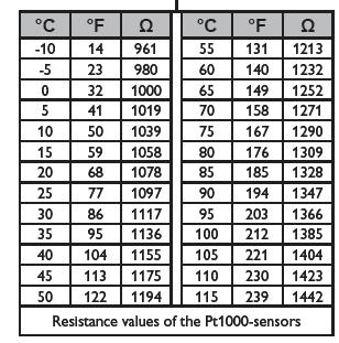 rtd pt1000 resistance table pdf
