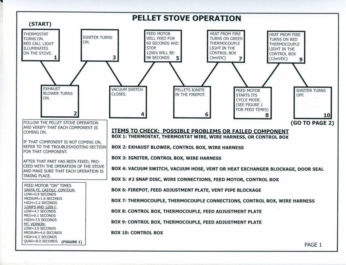 quad-start-up-sequence-pg1-jpeg Quadra Fire Cb Wiring Diagram on castile pellet stove manual, propane stove, wood-burning stove, sapphire gas stove, pellet stove parts, wood stoves older, mt. vernon pellet stove, pellet stove insert, classic bay pellet stove,