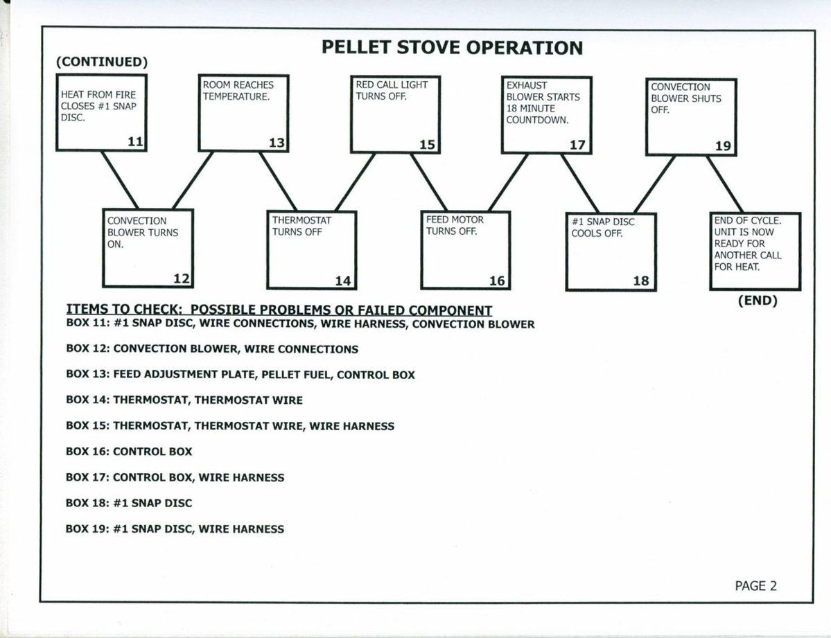quad-start-up-sequence-pg2-jpeg Quadra Fire Cb Wiring Diagram on castile pellet stove manual, propane stove, wood-burning stove, sapphire gas stove, pellet stove parts, wood stoves older, mt. vernon pellet stove, pellet stove insert, classic bay pellet stove,
