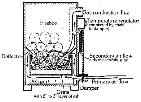 Gas Convection Heater on electric convection